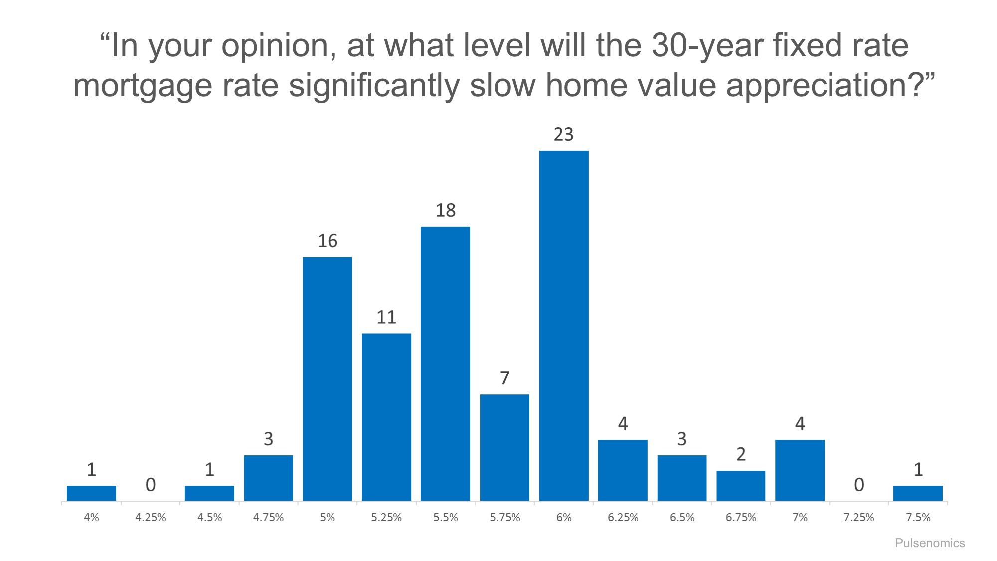 How fast are mortgage rates going up