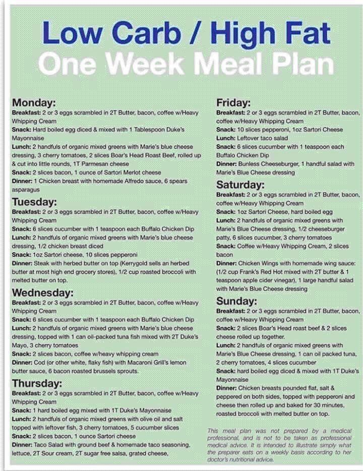 Pin by Tammi Reyes on Ketogenic Diet Meal planning, How