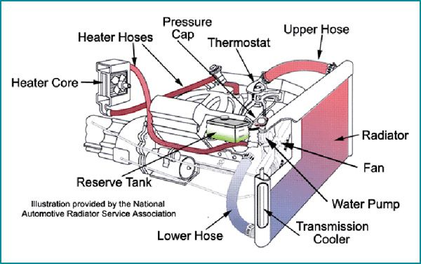 auto service tips for your car's cooling system