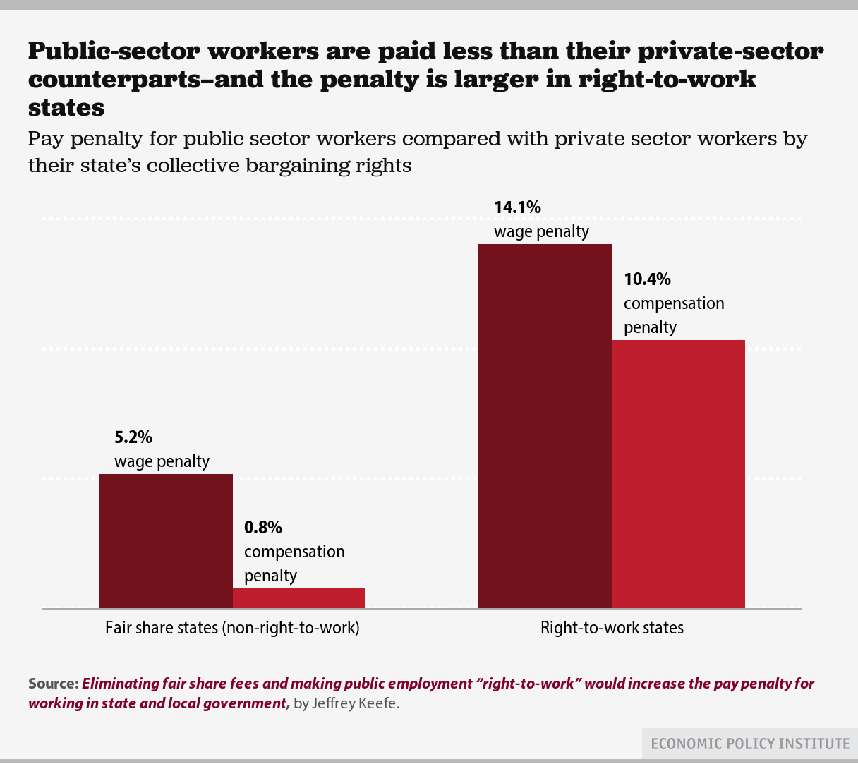 Amazing State And Local Government Employees Already Earn Less Than Similar  Private Sector Workers. The