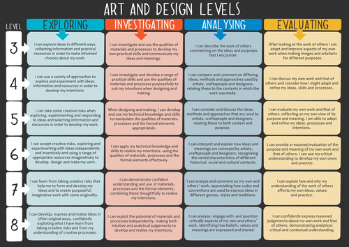 Art and Design National Curriculum Level descriptors for Key Stage 3 ...