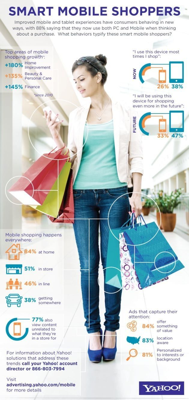 Infographic The Habits of Today's Smart Mobile Shoppers