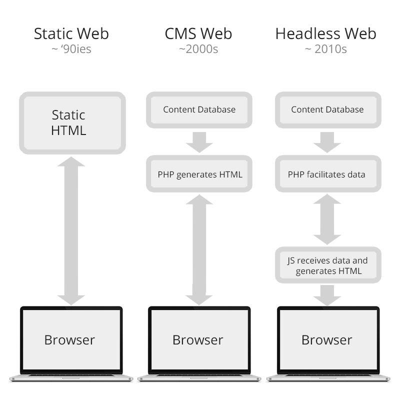 Headless Drupal. Why & how a #RESTful API in #Drupal?   Drupal ...