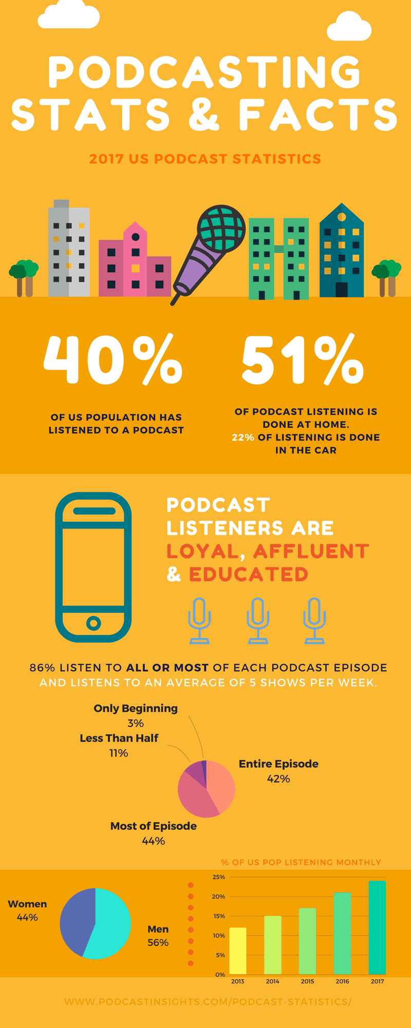 2020 Podcast Stats & Facts (New Research From Jan 2020
