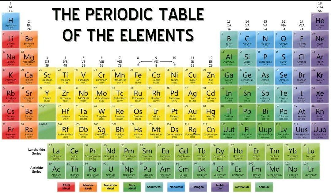 طريقة لحفظ 18 عنصر من الجدول الدوري بسهولة حسوب I O Periodic Table Of The Elements Periodic Table Printable Geometry Worksheets