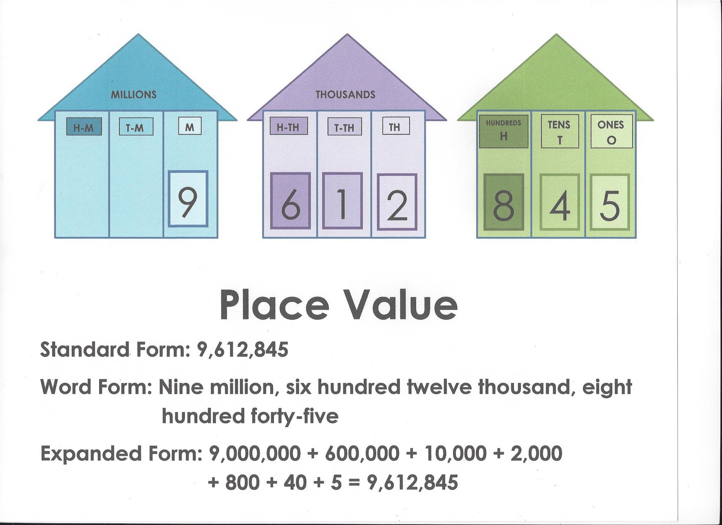 Place Value Chart I Made With Standard Form Word Form