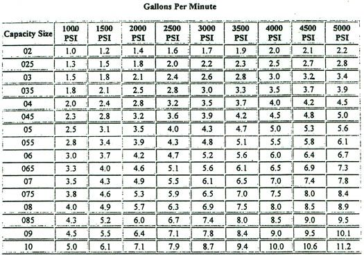 Washer size chart also figure number fender why not nuts rh pinterest