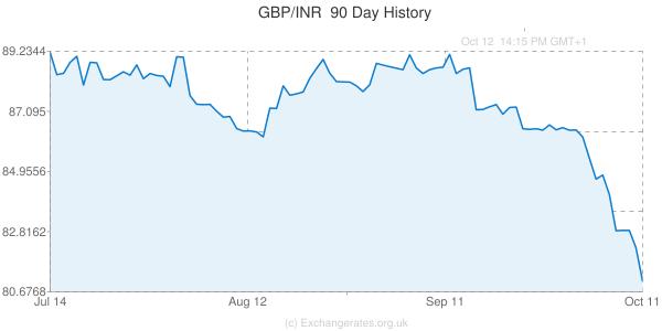 Gbp To Inr Exchange Rate Chart  EmmaS Emporium