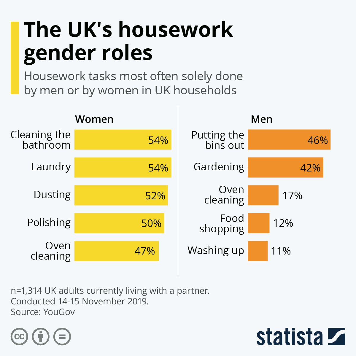 Infographic The Uk S Housework Gender Roles Housework Infographic Infographic Health