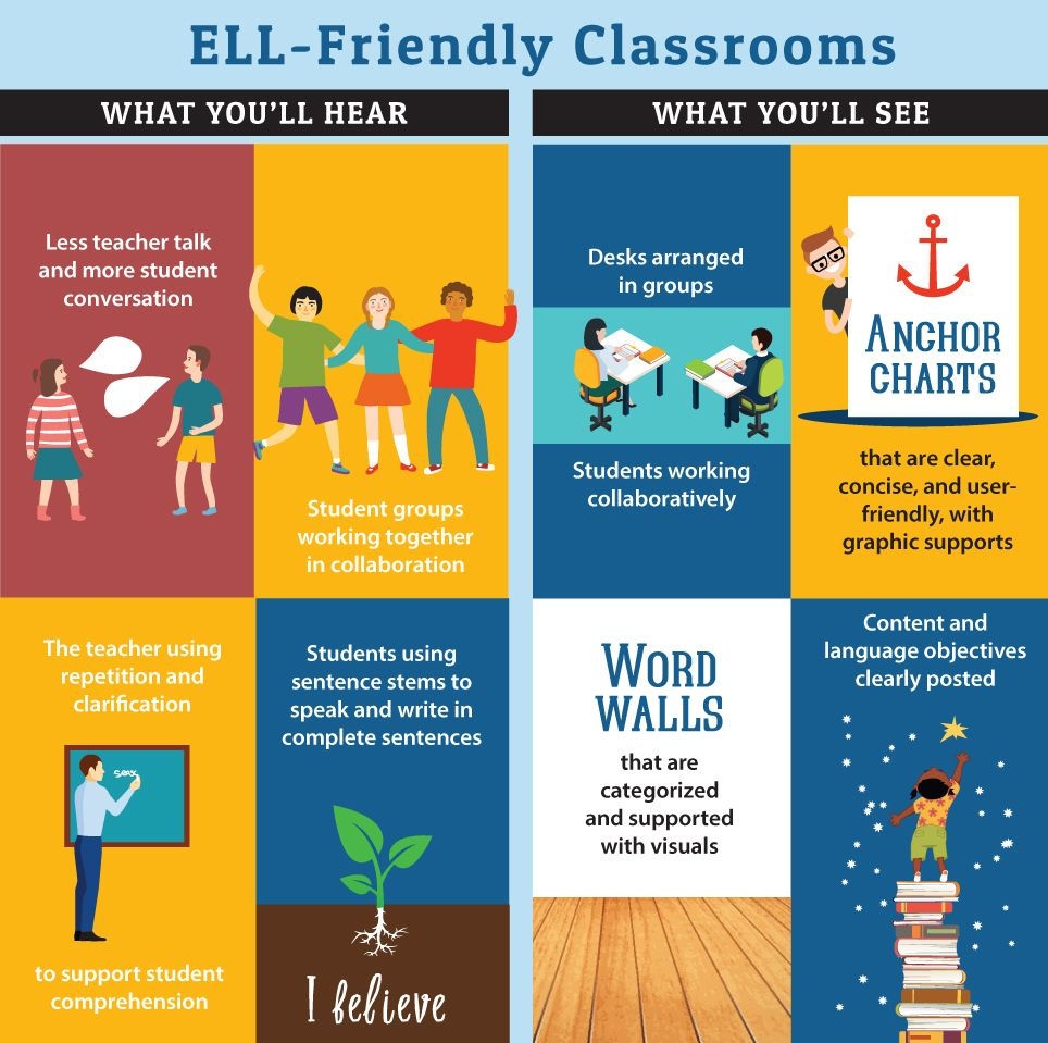 Four Surefire Techniques For Engaging English Language Learners School Library English Language Learners Teaching English Language Learners Language Learners