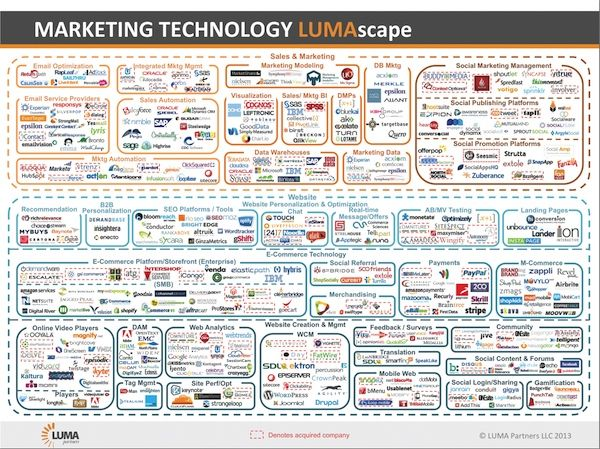 The Very Cool Marketing Technology Lumascape Chief Marketing Technologist Marketing Technology Infographic Marketing Digital Marketing Infographics