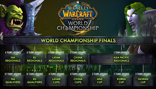 Este año Blizzard celebra una nueva edición de World of Warcraft Arena World Championship con el objetivo de ofrecer a sus usuarios más oportunidades más eventos y más premios. Habrá una nueva estructura de puntos para Norte América y Europa que disfrutarán de mayores eventos y el mayor premio de la historia del torneo. Los puntos se ganan en grupo no a título individual así que dejar el equipo significa perderlos.  Más equipos más acción  Inscripciones libres: no necesitáis un índice en la…