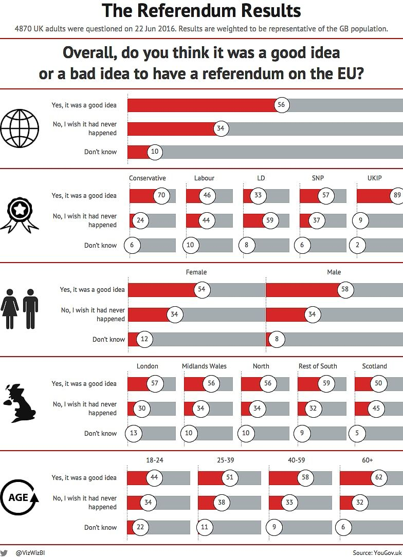 Great Way To Show Survey Results Infographic Examples Dashboard Examples Data Visualization