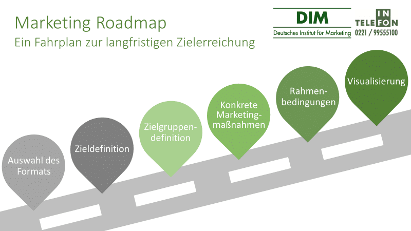 Marketing Roadmap – strukturierte Fahrpläne für zielgerichtetes Marketing