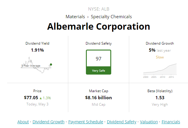 Albemarle Corporation A Deeply Undervalued Dividend Aristocrat Seeking Alpha Dividend Albemarle Property And Casualty