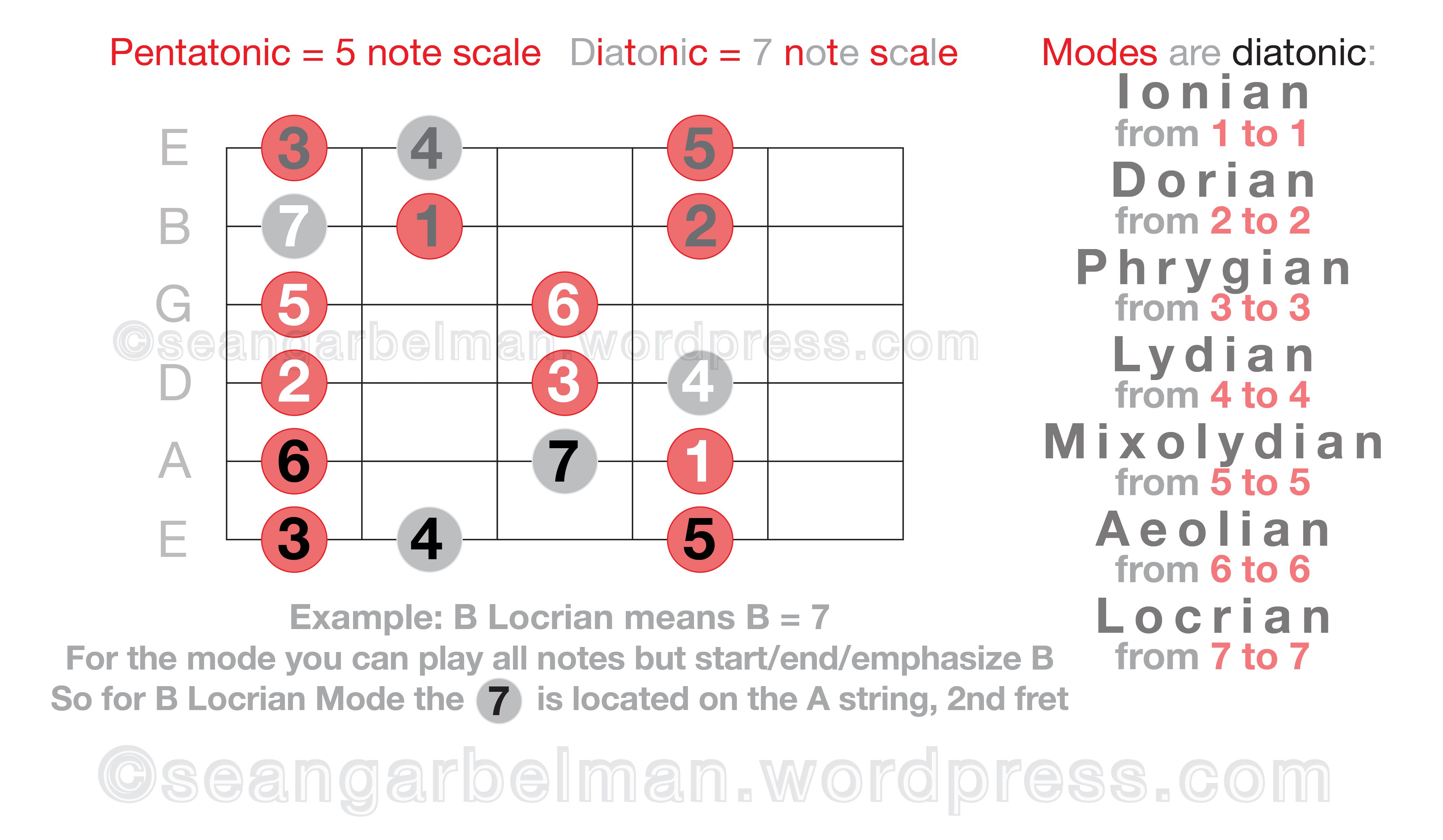 Pin by Sung Hong on Guitar Learn music theory