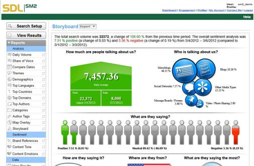 Get a story board report with our SDL Social Media Monitoring - board report