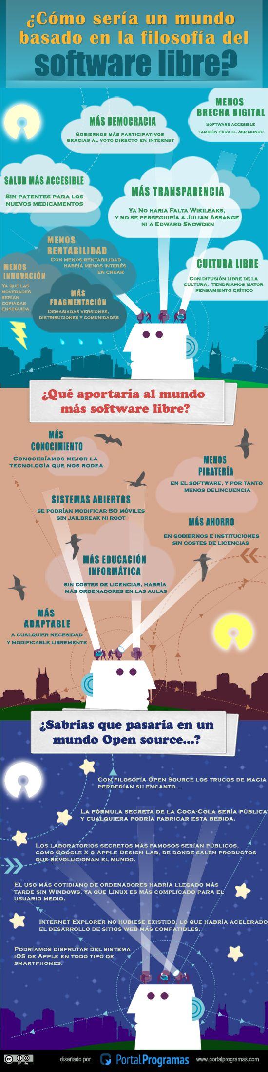 El Mundo Según La Filosofía Del Software Libre Infografia Infographic Software Libre Software Marketing De Contenidos