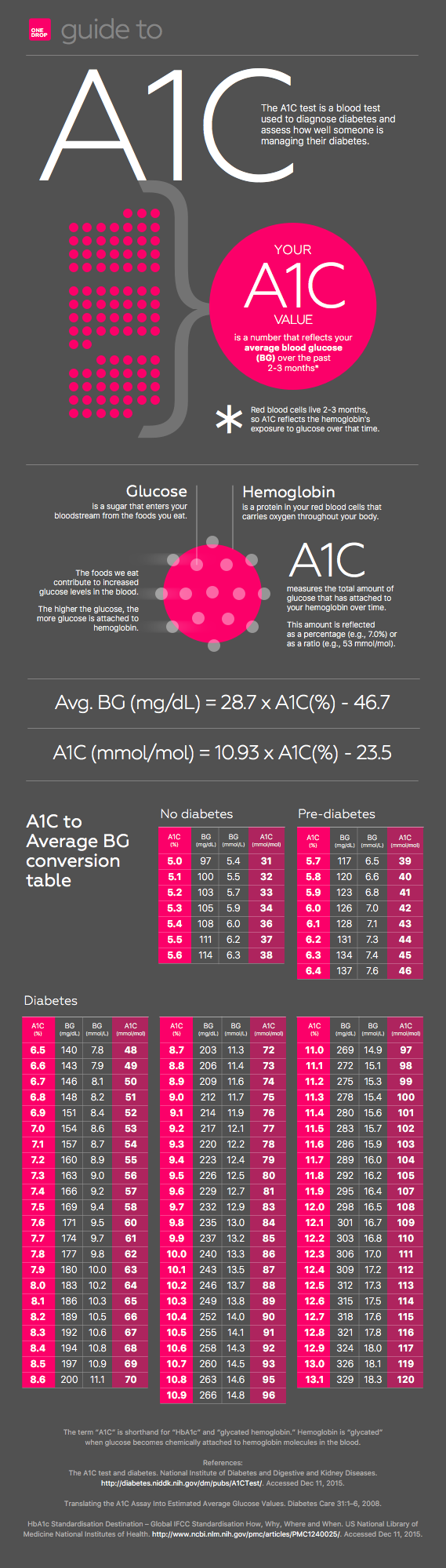 A1c Average Blood Glucoseblood Sugar Explanation And Conversion