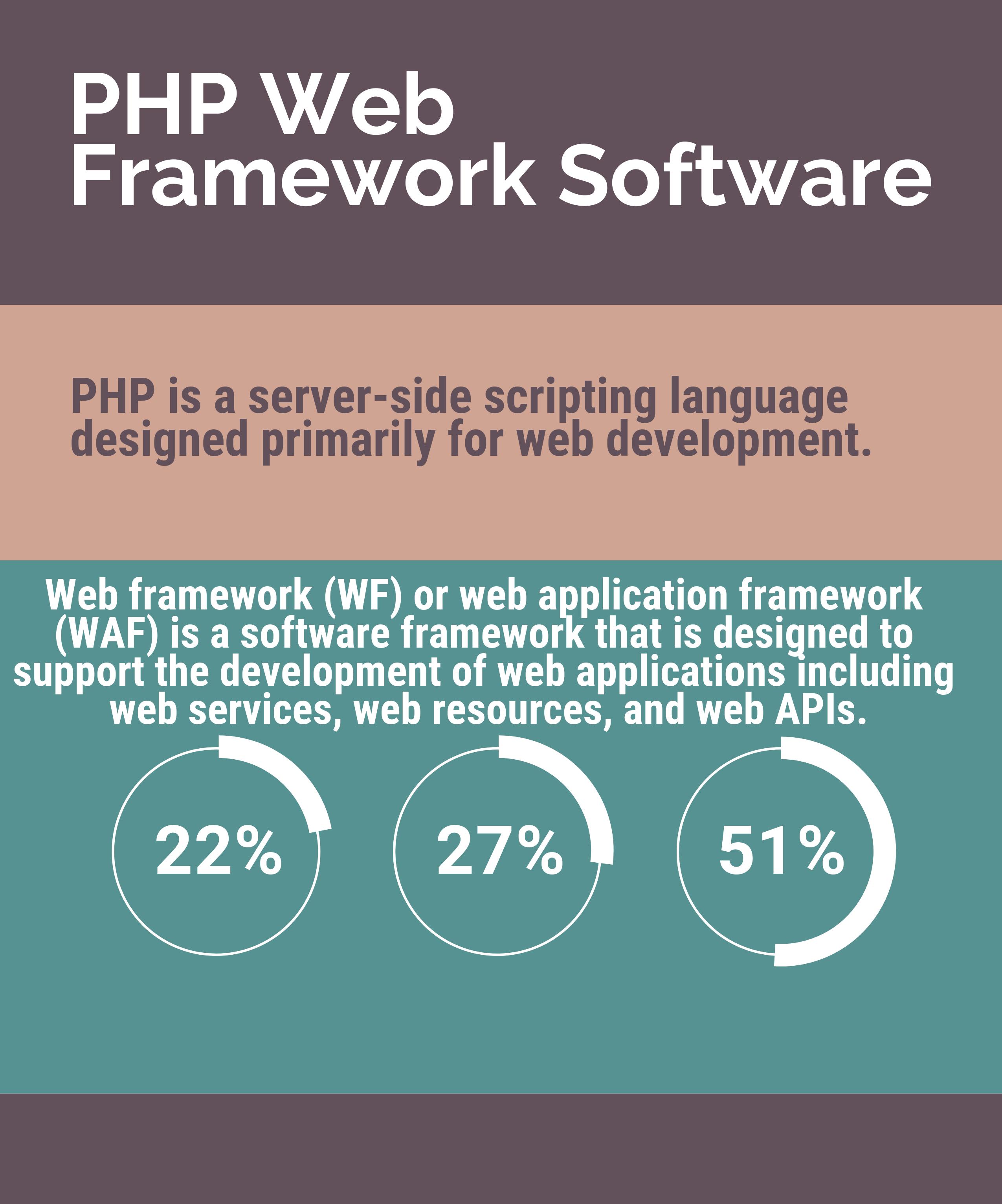 Top 19 PHP Web Framework Software Scripting language