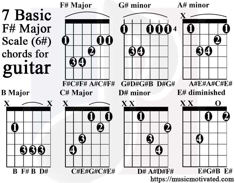 F major scale guitar bass guitar chords all guitar