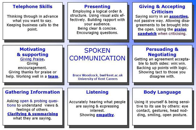 Job Resume Communication Skills  HttpWwwResumecareerInfoJob