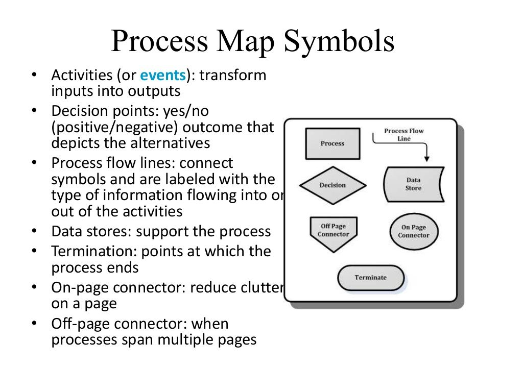 Process map symbols activities or events transform inputs process map symbols activities or events transform inputs into outputs decision biocorpaavc