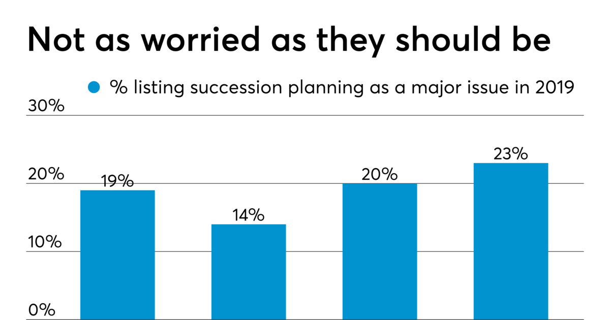 The Grim Reality of Succession Planning Valuation