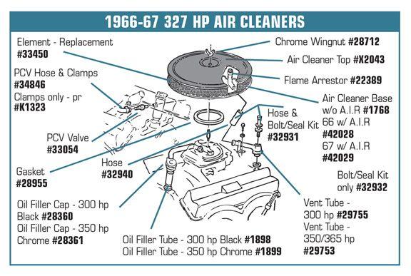 327 crankcase breather - The 1947 - Present Chevrolet & GMC Truck Message  Board Network   Gmc truck, Chevy, Trucks   Chevy 327 Engine Diagram      Pinterest