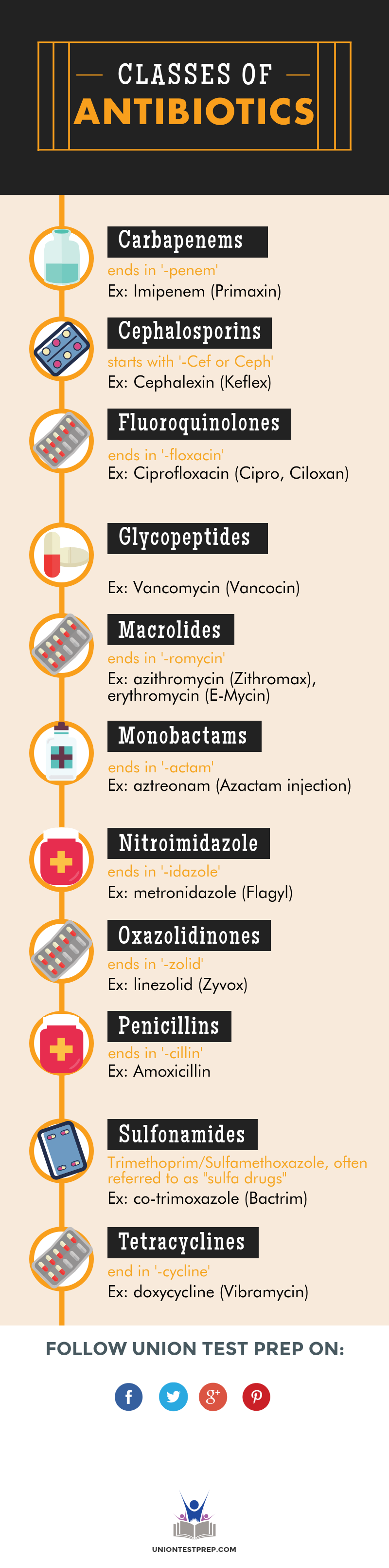 All about the different classes of antibiotics ptcb pharmacy all about the different classes of antibiotics xflitez Choice Image