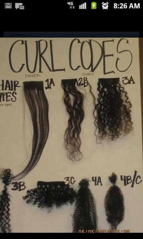 Natural Hair Curl Codes One Of The Best Charts I Ve Seen This Is Very Very Useful For Those Who Are Curio Curly Hair Styles Hair Texture Chart Textured Hair