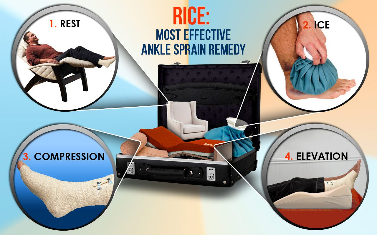 RICE Most Effective Ankle Sprain Remedy Sprained ankle