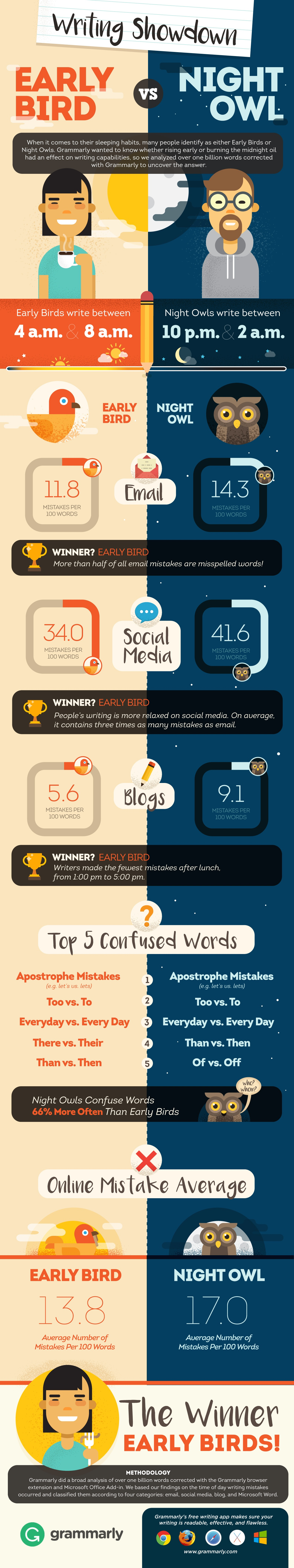 Early Birds Vs Night Owls When S The Best Time Of Day To Write Infographic Early Bird Infographic Night Owl