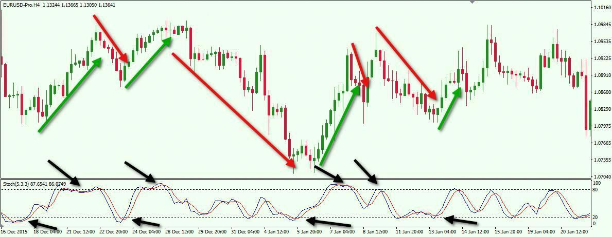 What Are The Best Technical Trading Indicators For Forex Have