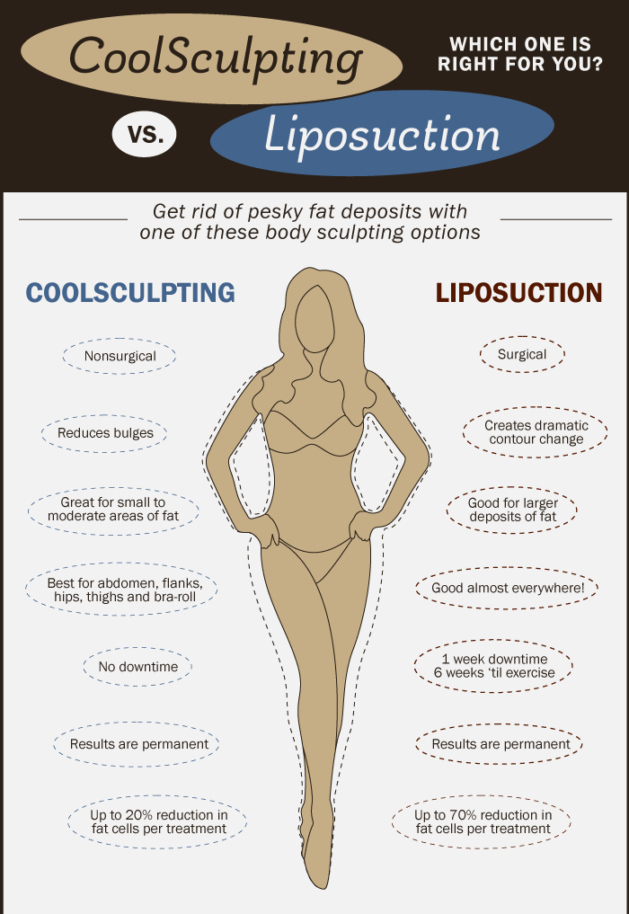 The Skinny Center A cool (no pun intended) infographic showing the differences between the CoolSculpting fat freezing procedure and Liposuction. @coolsculp
