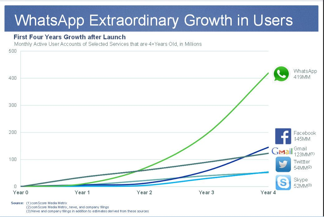 In One Chart Heres Why Facebook Is Blowing 19 Billion On Whatsapp