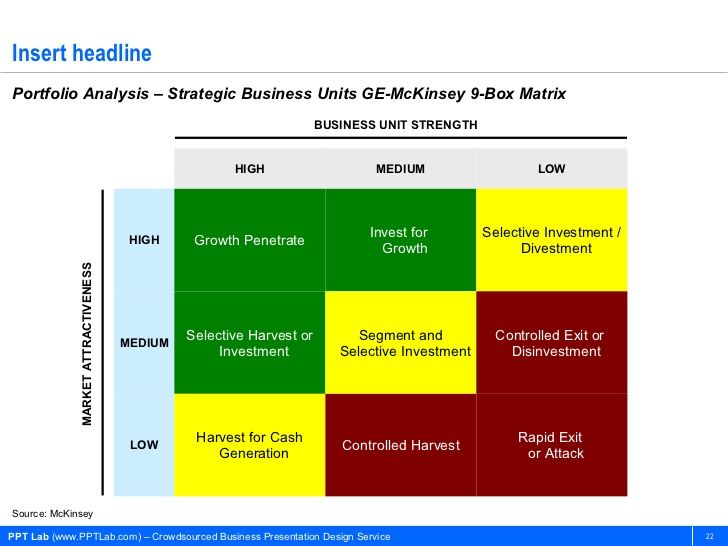 Insert headlinePortfolio Analysis u2013 Strategic Business Units GE - investment analysis sample