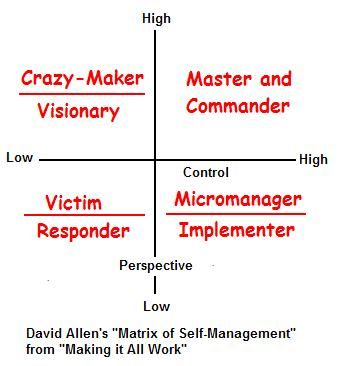 David Allen Gtd Workflow Map Reflective Analysis Of His Earlier