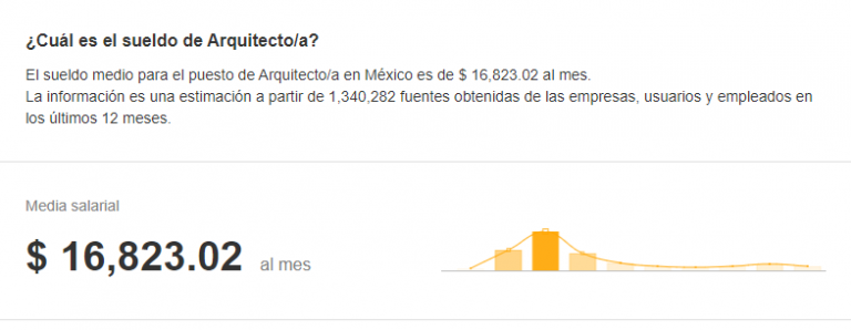 Cuanto Gana Un Arquitecto 2020 Y Hasta Cuanto Puede Ganar Arquitectos Arquitectura En Mexico Tipos De Curriculum