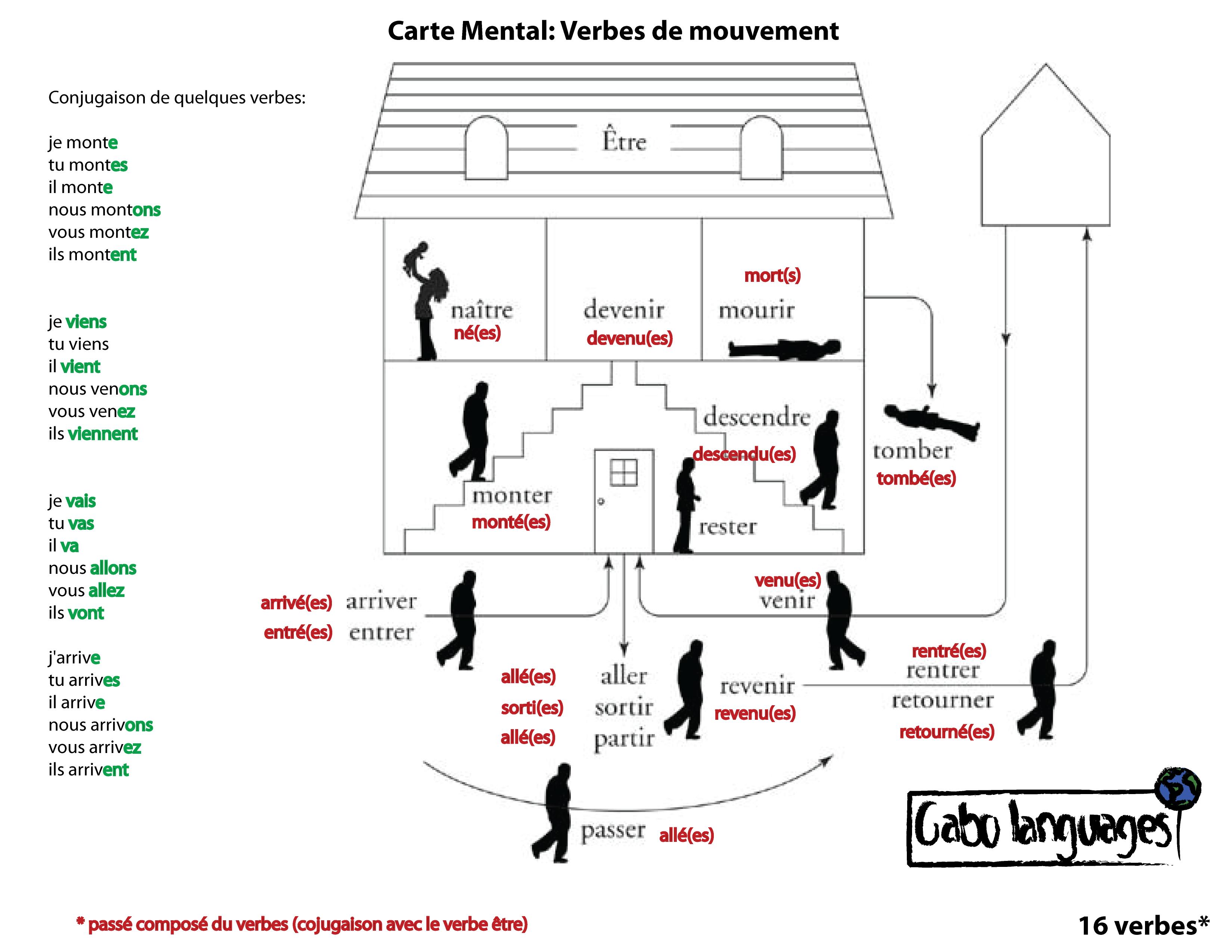 Carte Mental Sur Les Verbes De Mouvement En Francais