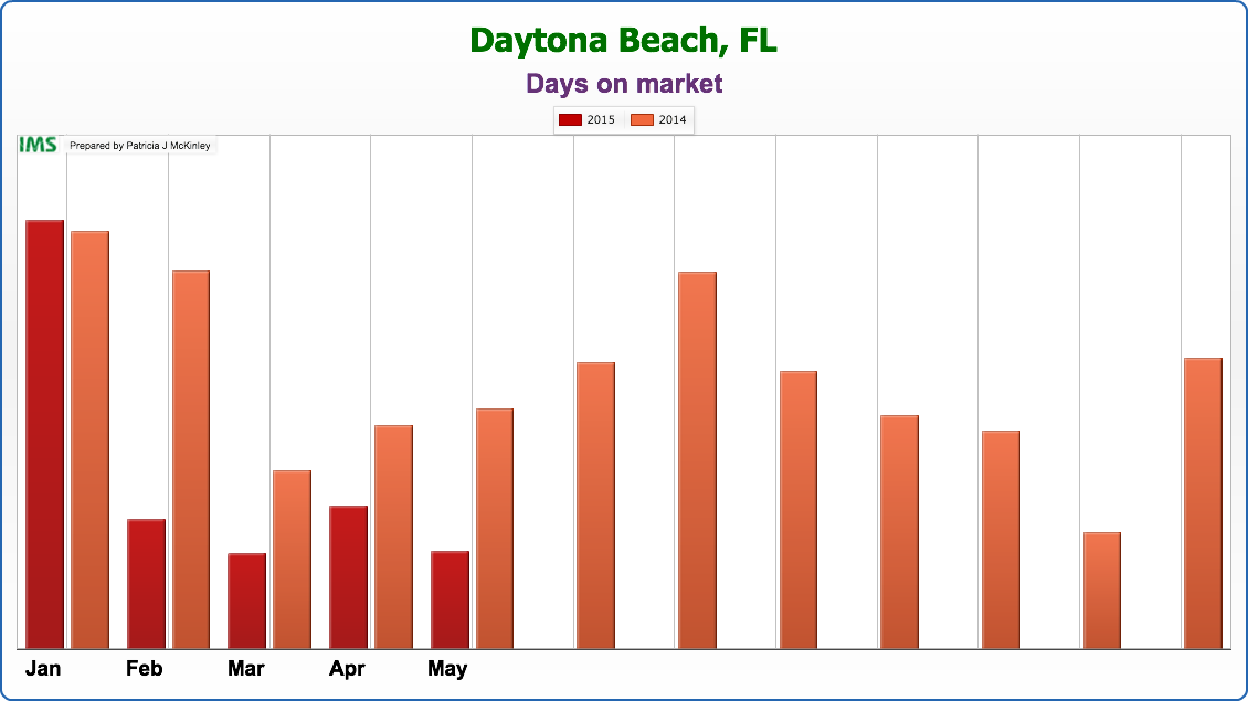 Average Days on the Market for My Listings (2014 & 2015 ...