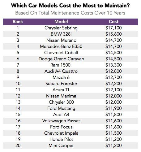 The Lemon Index Which Cars Have The Highest Maintenance Costs