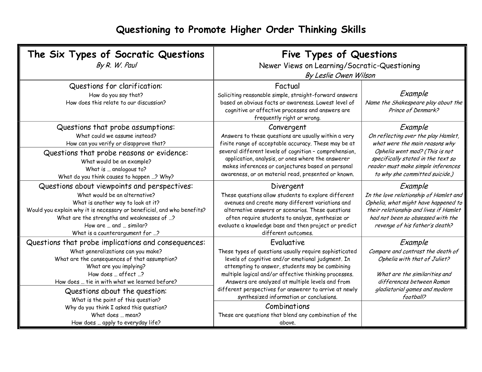 Questions To Promote Higher Level Thinking 6 Types Of