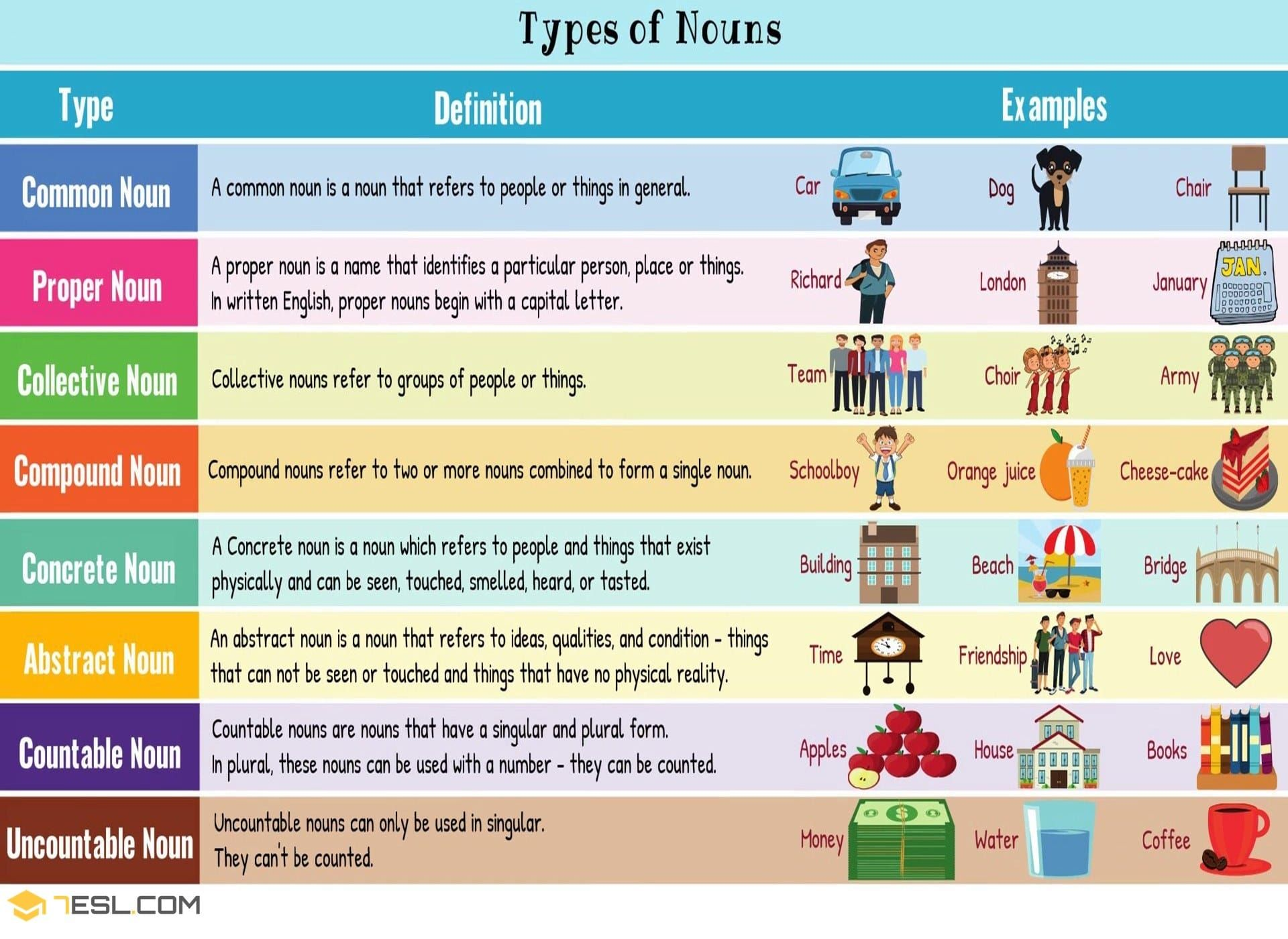 8 Types Of Nouns In English With Useful Examples