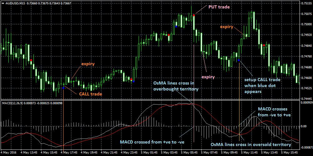 binary option strategi trading