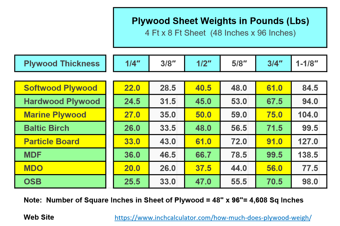 How Much Does Plywood Weigh Inch Calculator Plywood Sheets Plywood Thickness Plywood