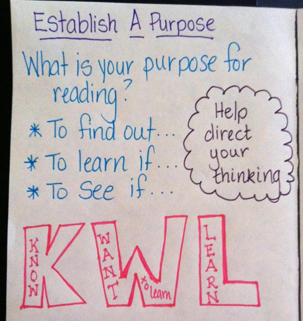 Anchor Chart For Establishing A Purpose Students Must Set A Purpose For Reading That Will Help Direc Reading Anchor Chart Anchor Charts Reading Anchor Charts [ 1073 x 1013 Pixel ]