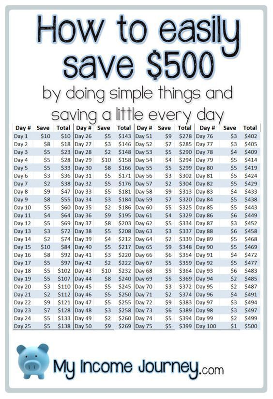 Money Challenge How To Save $500 In 30 Days Money fast, Free - simple budget