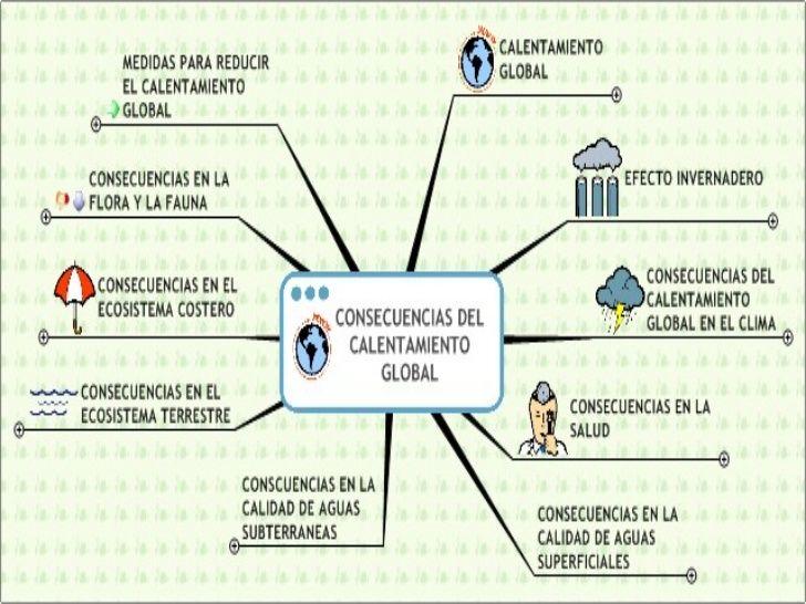 Causas Calentamiento Global Para Niños Buscar Con Google Map Bullet Journal Filip