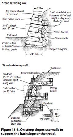 Figure 13 8 On Steep Slopes Use Walls To Support The Backslope Or The Tread Retaining Wall Garden Retaining Wall Stone Walls Garden